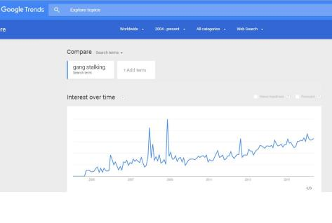 Google Trends - Gang Stalking