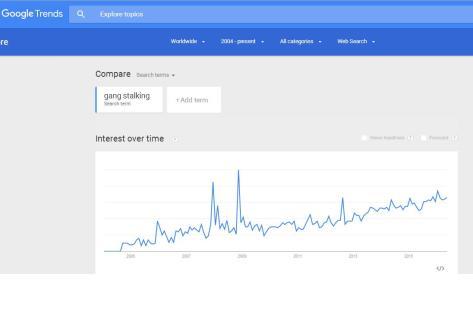 Google Trends - Gang Stalking