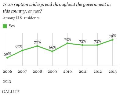 Govt Corruption Poll